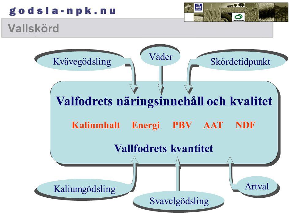 Valfodrets näringsinnehåll och kvalitet Kaliumhalt Energi PBV AAT NDF Vallfodrets kvantitet Valfodrets näringsinnehåll och kvalitet Kaliumhalt Energi