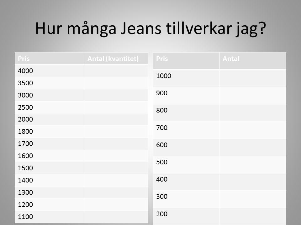 Hur många Jeans tillverkar jag? PrisAntal (kvantitet) 4000 3500 3000 2500 2000 1800 1700 1600 1500 1400 1300 1200 1100 PrisAntal 1000 900 800 700 600