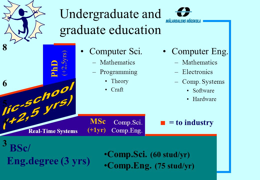 Graduate education Courses Thesis Departmental duties Licentiate degree –2.5 yrs (30p courses, 50p thesis) PhD –5 yrs (60p courses, 100p thesis) –Lic + 30p courses + 50p thesis Doktorandtjänst