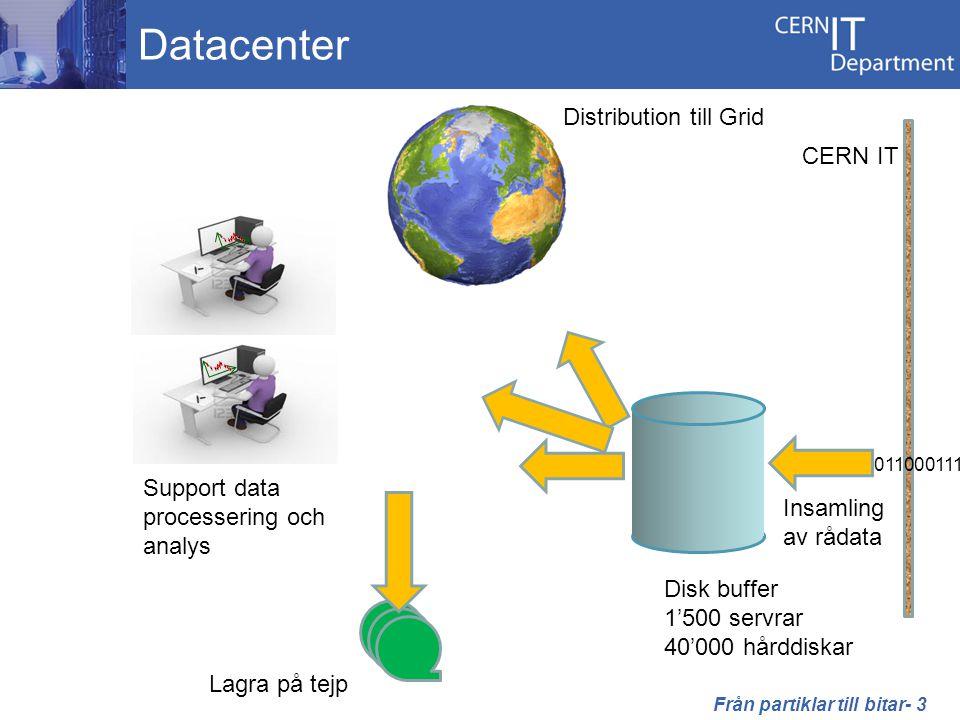10011001101100011100 Datacenter 10011 00 1101100011100 CERN IT 1001100 Disk buffer 1'500 servrar 40'000 hårddiskar Lagra på tejp Distribution till Grid Support data processering och analys Insamling av rådata Från partiklar till bitar- 3