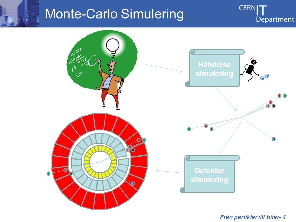 Monte-Carlo Simulering Detektor simulering Händelse simulering Från partiklar till bitar- 4
