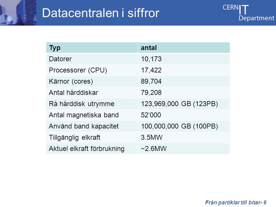 Datacentralen i siffror Typantal Datorer10,173 Processorer (CPU)17,422 Kärnor (cores)89,704 Antal hårddiskar79,208 Rå hårddisk utrymme123,969,000 GB (123PB) Antal magnetiska band52'000 Använd band kapacitet100,000,000 GB (100PB) Tillgänglig elkraft3.5MW Aktuel elkraft förbrukning~2.6MW Från partiklar till bitar- 6