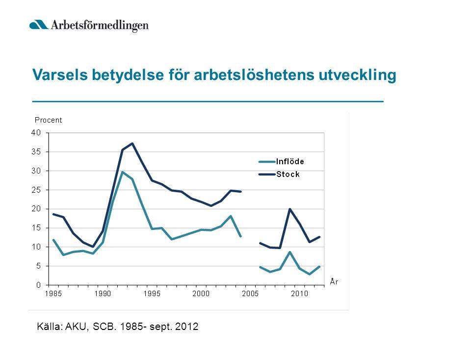 Varsels betydelse för arbetslöshetens utveckling ________________________________________ Källa: AKU, SCB. 1985- sept. 2012