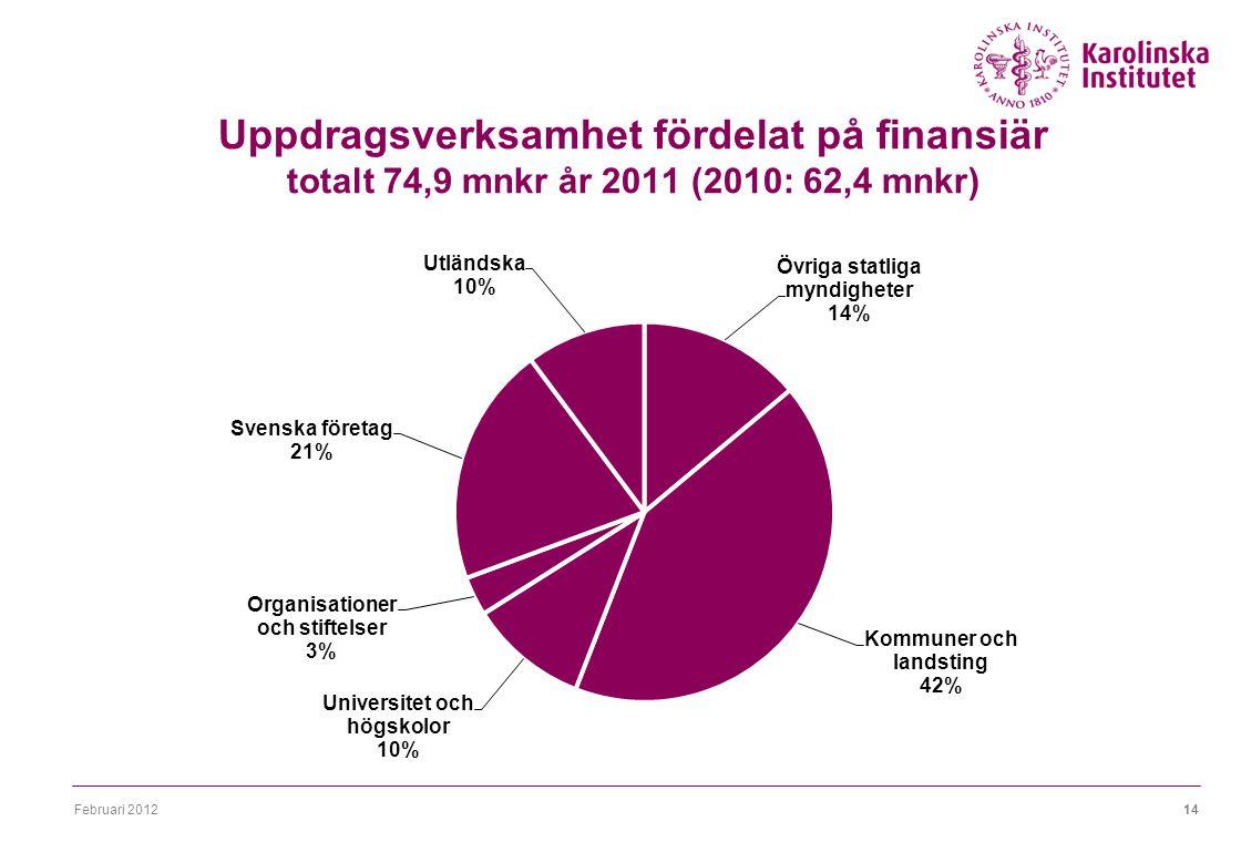 Februari 201214 Uppdragsverksamhet fördelat på finansiär totalt 74,9 mnkr år 2011 (2010: 62,4 mnkr)