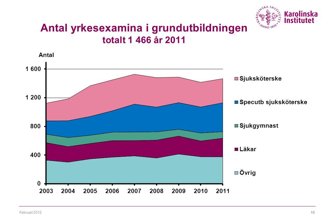 Februari 201215 Antal yrkesexamina i grundutbildningen totalt 1 466 år 2011