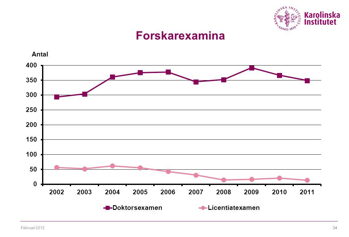Februari 201234 Forskarexamina