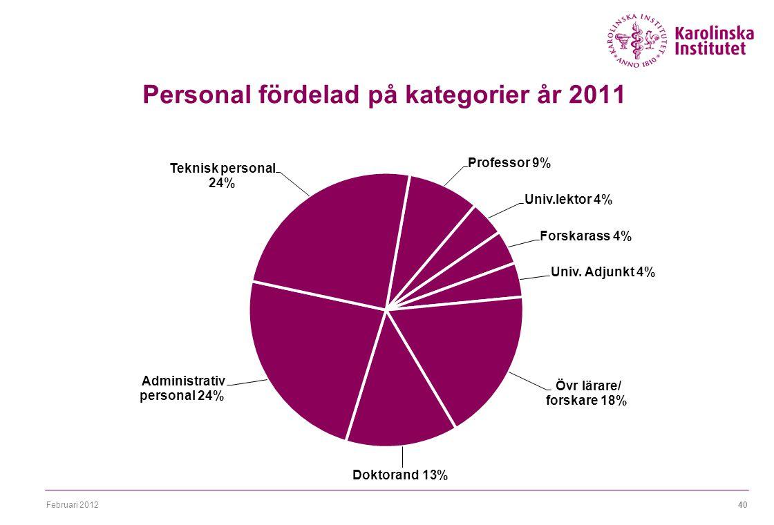 Februari 201240 Personal fördelad på kategorier år 2011