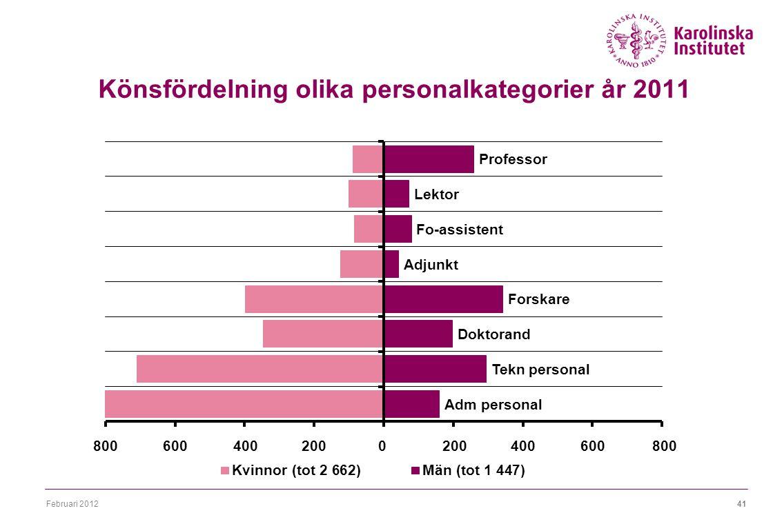 Februari 201241 Könsfördelning olika personalkategorier år 2011
