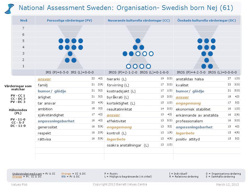 National Assessment Sweden: Organisation- Swedish born Nej (61) hierarki (L) 193(O) förvirring (L) 173(O) kostnadsjakt (L) 171(O) byråkrati (L) 153(O) kortsiktighet (L) 151(O) resultatinriktat 143(O) ansvar 134(I) effektivitet 133(O) engagemang 135(I) kontroll (L) 131(R) lagarbete 134(R) osäkra anställningar (L) 131(O) anställdas hälsa 271(O) kvalitet 233(O) humor/ glädje 215(O) ansvar 184(I) engagemang 175(I) ekonomisk stabilitet 161(O) erkännande av anställda 162(R) professionalism 163(O) anpassningsbarhet 154(I) lagarbete 154(R) positiv attityd 155(I) Values PlotMarch 12, 2013 Copyright 2013 Barrett Values Centre I = Individuell R = Relationsvärdering Understruket med svart = PV & CC Orange = PV, CC & DC Orange = CC & DC Blå = PV & DC P = Positiv L = Möjligtvis begränsande (vit cirkel) O = Organisationsvärdering S = Samhällsvärdering Värderingar som matchar PV - CC 1 CC - DC 3 PV - DC 3 Hälsoindex (PL) PV - 11-0 CC - 5-7 DC - 11-0 ansvar 224(I) familj 212(R) humor/ glädje 215(I) ärlighet 215(I) tar ansvar 204(R) ambition 183(I) självständighet 174(I) anpassningsbarhet 164(I) generositet 165(R) respekt 162(R) rättvisa 165(R) NivåPersonliga värderingar (PV)Nuvarande kulturella värderingar (CC)Önskade kulturella värderingar (DC) 7 6 5 4 3 2 1 IRS (P)=6-5-0 IRS (L)=0-0-0IROS (P)=2-1-2-0 IROS (L)=0-1-6-0IROS (P)=4-2-5-0 IROS (L)=0-0-0-0