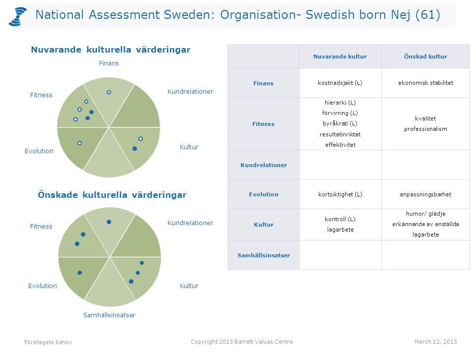 National Assessment Sweden: Organisation- Swedish born Nej (61) Antalet värderingar som kan vara begränsande valda av utvärderarna per nivå för Nuvarande kultur.