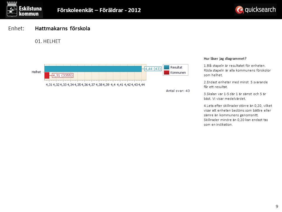 Del 3 Förskolan som helhet Frågor i frågeområden per kön Förskoleenkät – Föräldrar - 2012 20 Enhet:Hattmakarns förskola