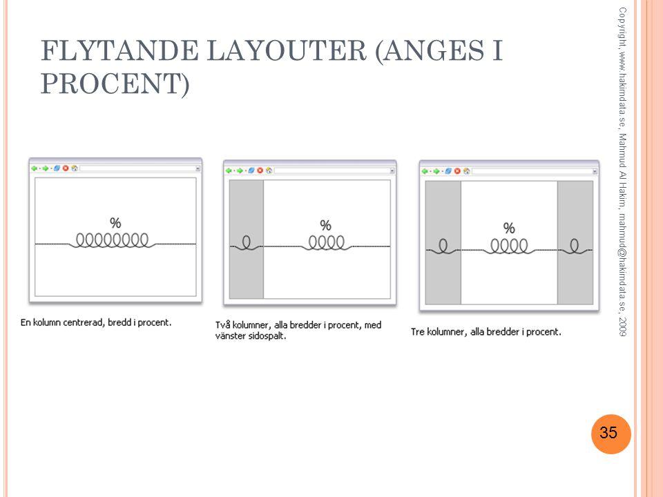 35 FLYTANDE LAYOUTER (ANGES I PROCENT) Copyright, www.hakimdata.se, Mahmud Al Hakim, mahmud@hakimdata.se, 2009