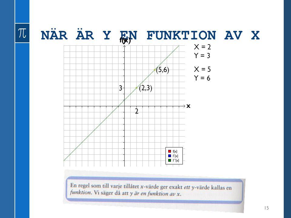 NÄR ÄR Y EN FUNKTION AV X 15 y x X = 2 Y = 3 (2,3) X = 5 Y = 6 (5,6) 2 3 f(x)