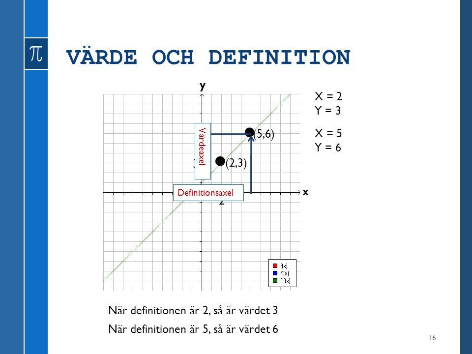VÄRDE OCH DEFINITION 16 y x X = 2 Y = 3 (2,3) X = 5 Y = 6 (5,6) 2 3 När definitionen är 2, så är värdet 3 När definitionen är 5, så är värdet 6 Defini
