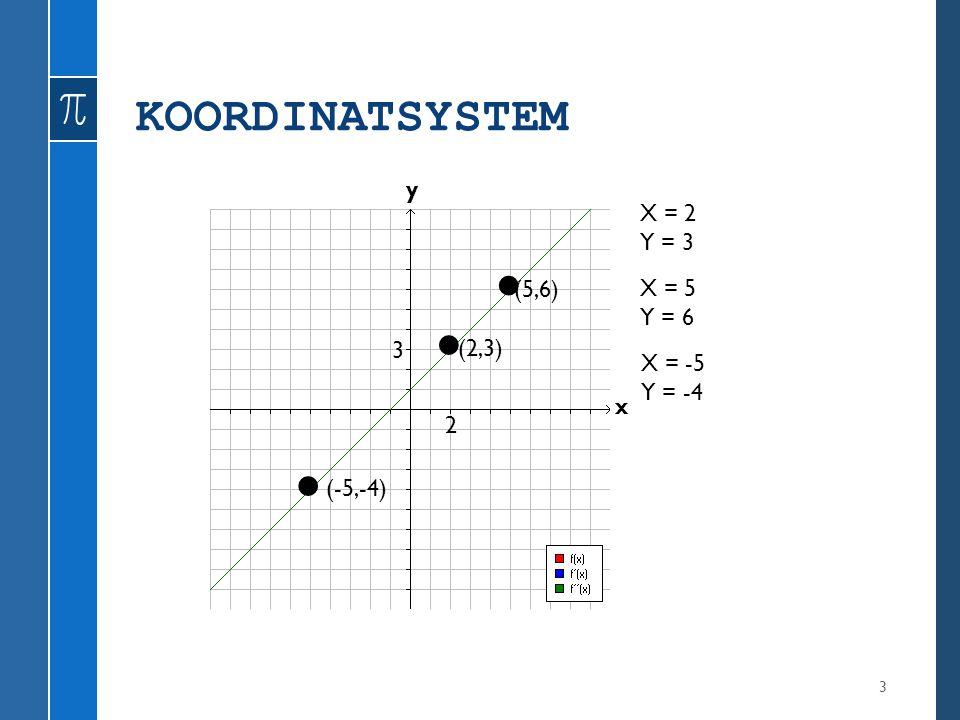 KOORDINATSYSTEM 3 y x X = 2 Y = 3 (2,3) X = 5 Y = 6 (5,6) 2 3 X = -5 Y = -4 (-5,-4)