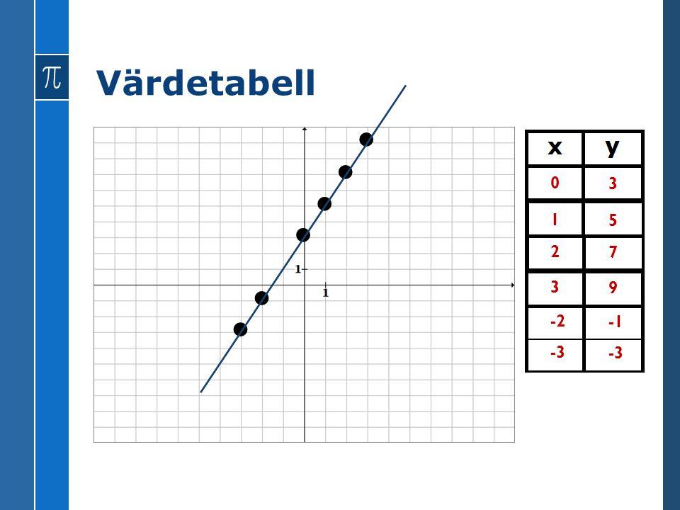 VÄRDE OCH DEFINITION 5 y x X = 2 Y = 3 (2,3) X = 5 Y = 6 (5,6) 2 3 När x är 2, så är y 3 När x är 5, så är y 6