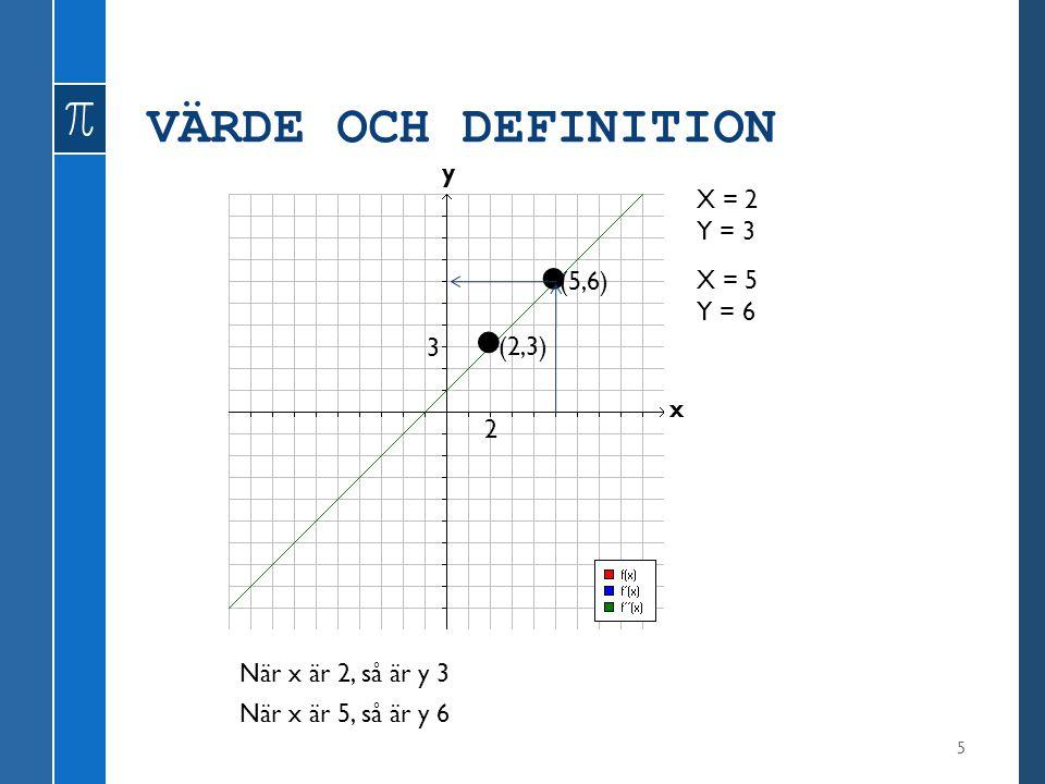 VÄRDE OCH DEFINITION 16 y x X = 2 Y = 3 (2,3) X = 5 Y = 6 (5,6) 2 3 När definitionen är 2, så är värdet 3 När definitionen är 5, så är värdet 6 Definitionsaxel Värdeaxel