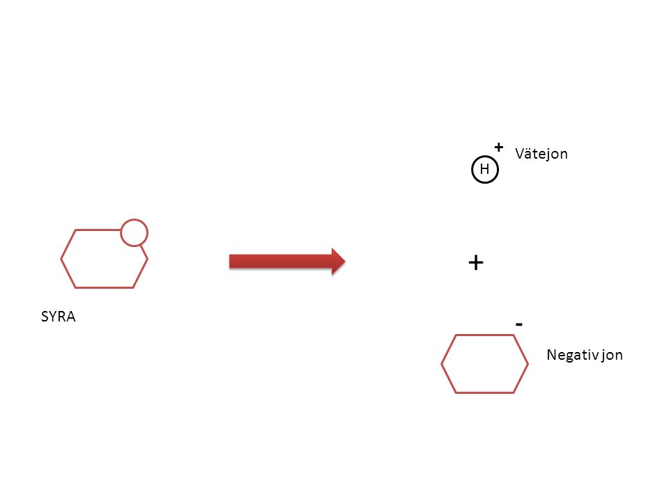 H + + - SYRA Vätejon Negativ jon