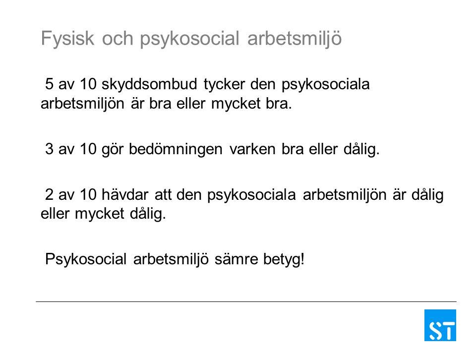 Fysisk och psykosocial arbetsmiljö 5 av 10 skyddsombud tycker den psykosociala arbetsmiljön är bra eller mycket bra. 3 av 10 gör bedömningen varken br