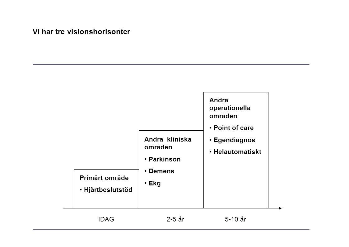 Vi har tre visionshorisonter IDAG2-5 år5-10 år Andra kliniska områden Parkinson Demens Ekg Andra operationella områden Point of care Egendiagnos Helautomatiskt Primärt område Hjärtbeslutstöd