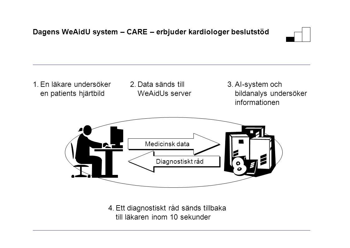 4.Ett diagnostiskt råd sänds tillbaka till läkaren inom 10 sekunder Dagens WeAidU system – CARE – erbjuder kardiologer beslutstöd Medicinsk data Diagnostiskt råd 1.En läkare undersöker en patients hjärtbild 2.Data sänds till WeAidUs server 3.AI-system och bildanalys undersöker informationen