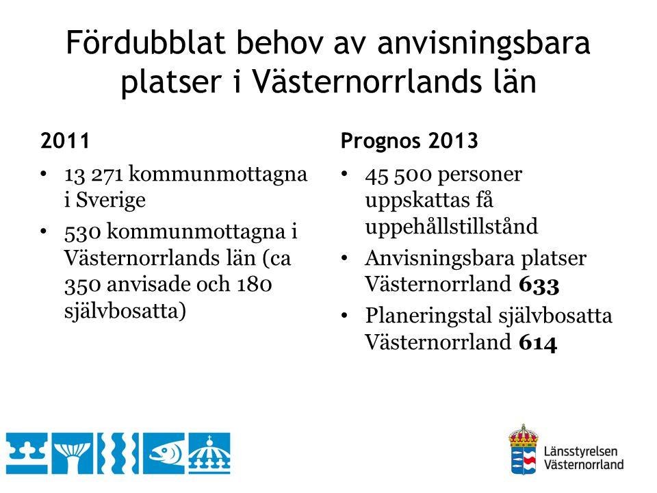 Fördubblat behov av anvisningsbara platser i Västernorrlands län 2011 13 271 kommunmottagna i Sverige 530 kommunmottagna i Västernorrlands län (ca 350 anvisade och 180 självbosatta) Prognos 2013 45 500 personer uppskattas få uppehållstillstånd Anvisningsbara platser Västernorrland 633 Planeringstal självbosatta Västernorrland 614