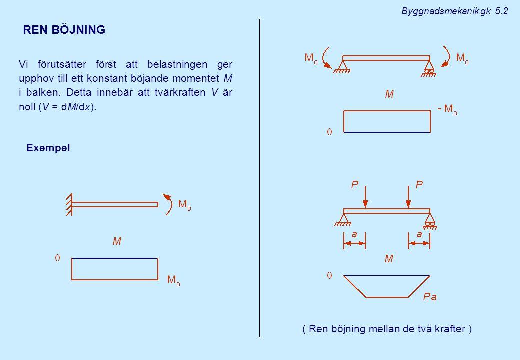 REN BÖJNING Vi förutsätter först att belastningen ger upphov till ett konstant böjande momentet M i balken. Detta innebär att tvärkraften V är noll (V