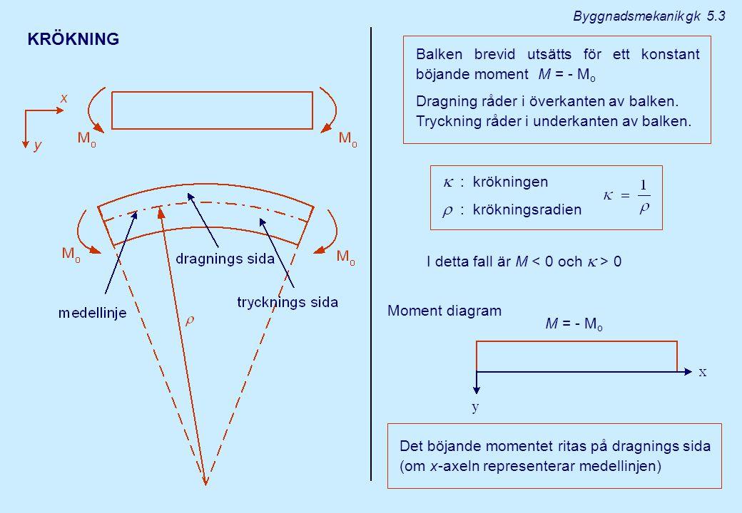 KRÖKNING Balken brevid utsätts för ett konstant böjande moment M = - M o Dragning råder i överkanten av balken. Tryckning råder i underkanten av balke