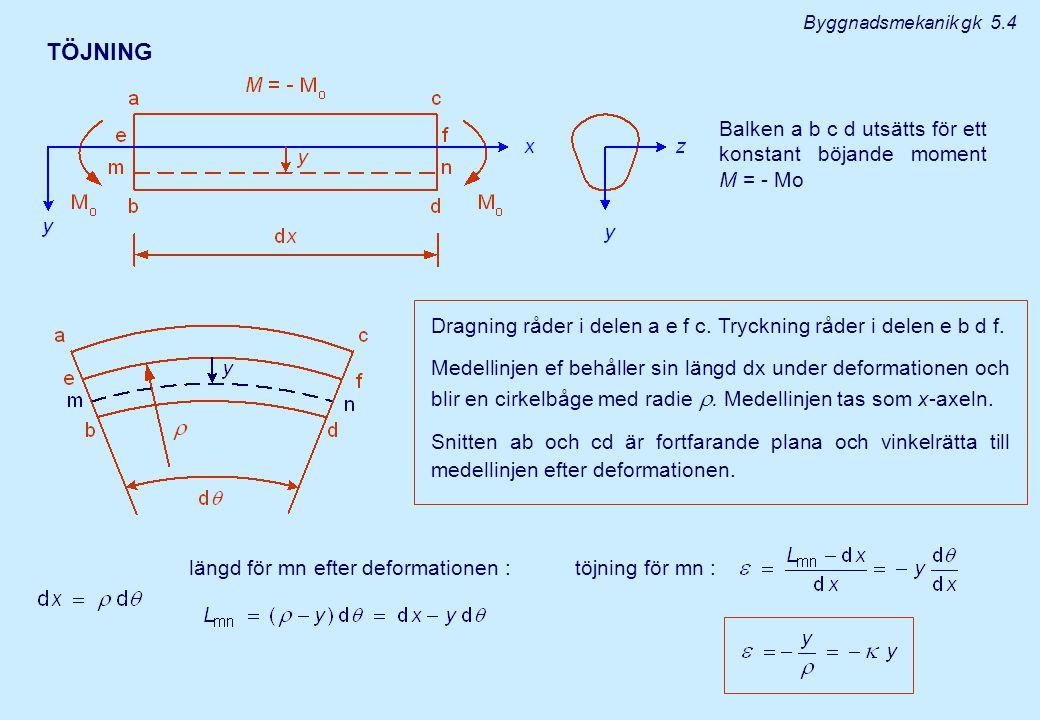 TÖJNING Balken a b c d utsätts för ett konstant böjande moment M = - Mo Dragning råder i delen a e f c. Tryckning råder i delen e b d f. Medellinjen e