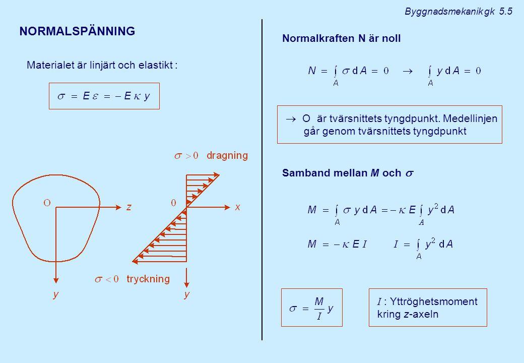 NORMALSPÄNNING Materialet är linjärt och elastikt : Normalkraften N är noll  O är tvärsnittets tyngdpunkt. Medellinjen går genom tvärsnittets tyngdpu