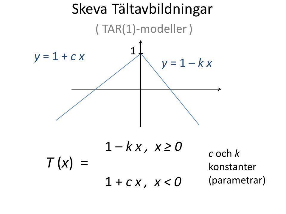 Skeva Tältavbildningar ( TAR(1)-modeller ) T (x) = 1 – k x, x ≥ 0 1 + c x, x < 0 y = 1 – k x y = 1 + c x 1 c och k konstanter (parametrar)