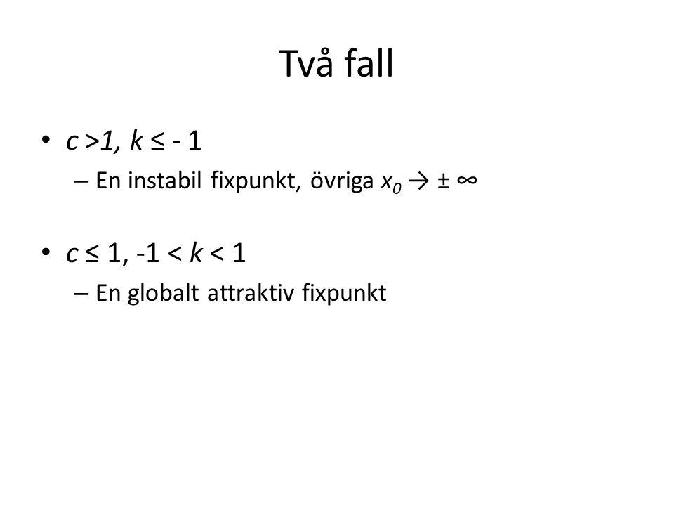 Två fall c >1, k ≤ - 1 – En instabil fixpunkt, övriga x 0 → ± ∞ c ≤ 1, -1 < k < 1 – En globalt attraktiv fixpunkt