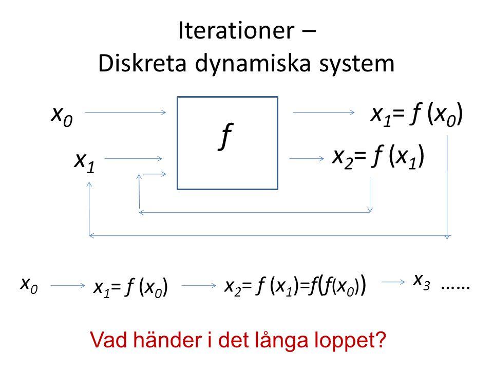 Iterationer – Diskreta dynamiska system f x0x0 x 1 = f (x 0 ) x1x1 x 2 = f (x 1 ) x0x0 x 1 = f (x 0 ) x 2 = f (x 1 )=f ( f ( x 0 ) ) x3x3 …… Vad händer i det långa loppet?