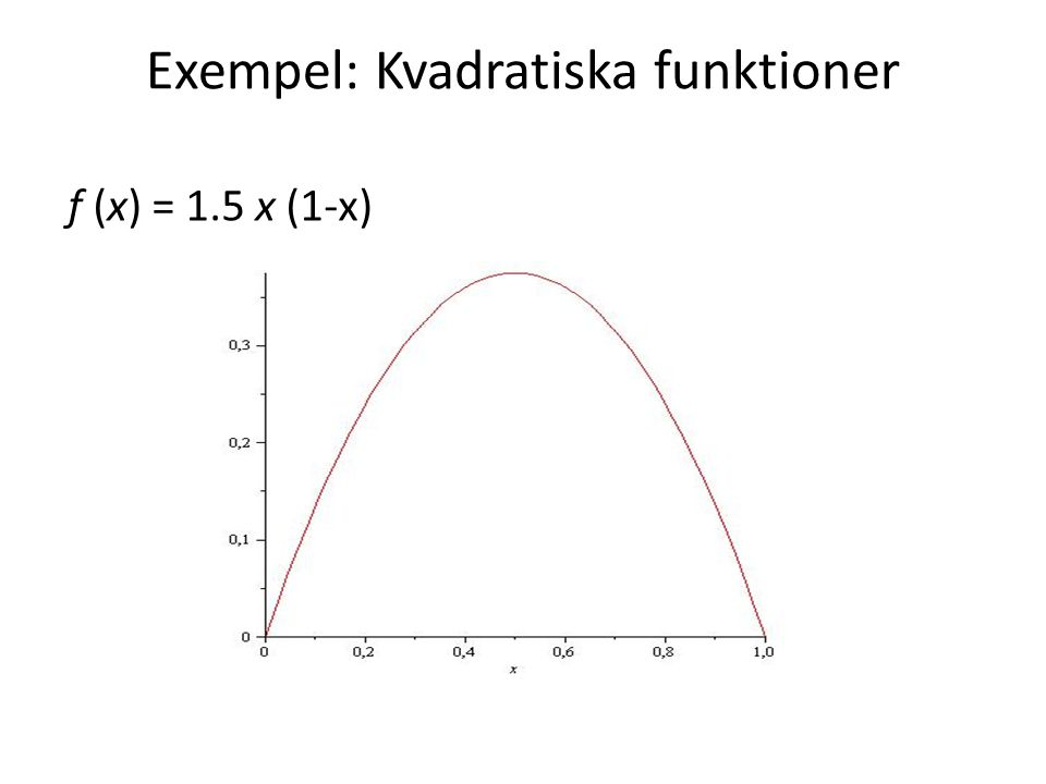 Exempel: Kvadratiska funktioner f (x) = 1.5 x (1-x)
