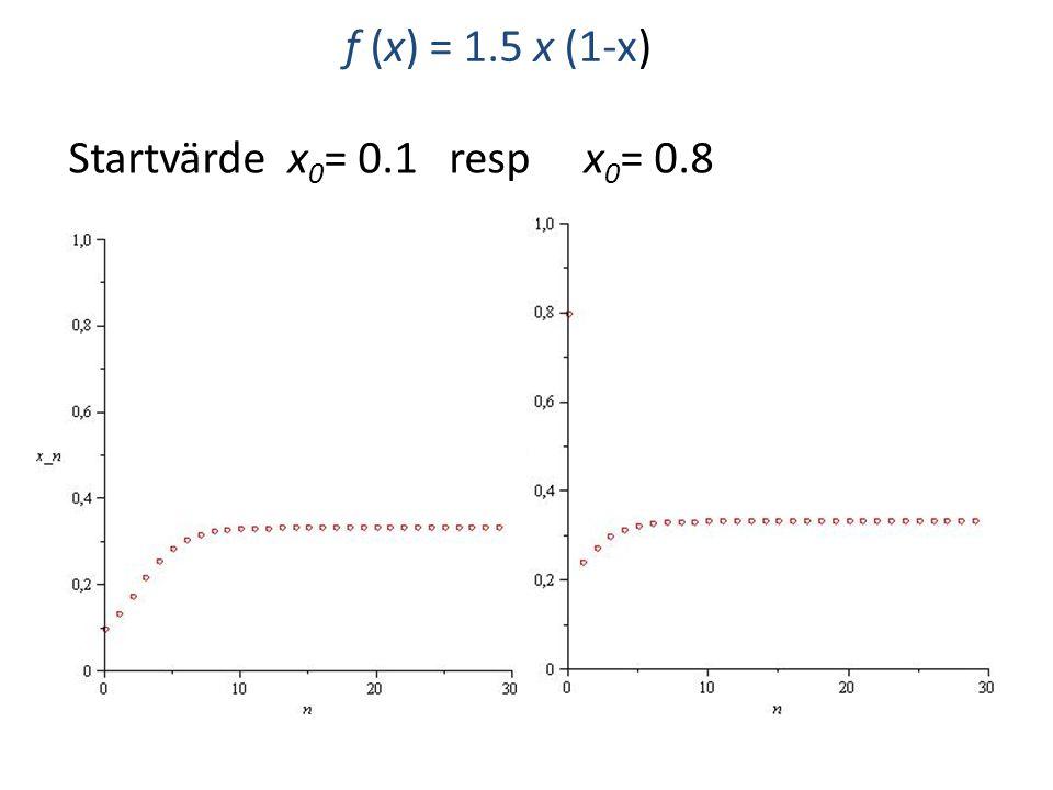 f (x) = 1.5 x (1-x) x = 1/3 är en fixpunkt f(1/3) = 1/3 och den är attraherande (stabil) x n 1/3 när n ∞ för alla startvärden x 0 nära 1/3