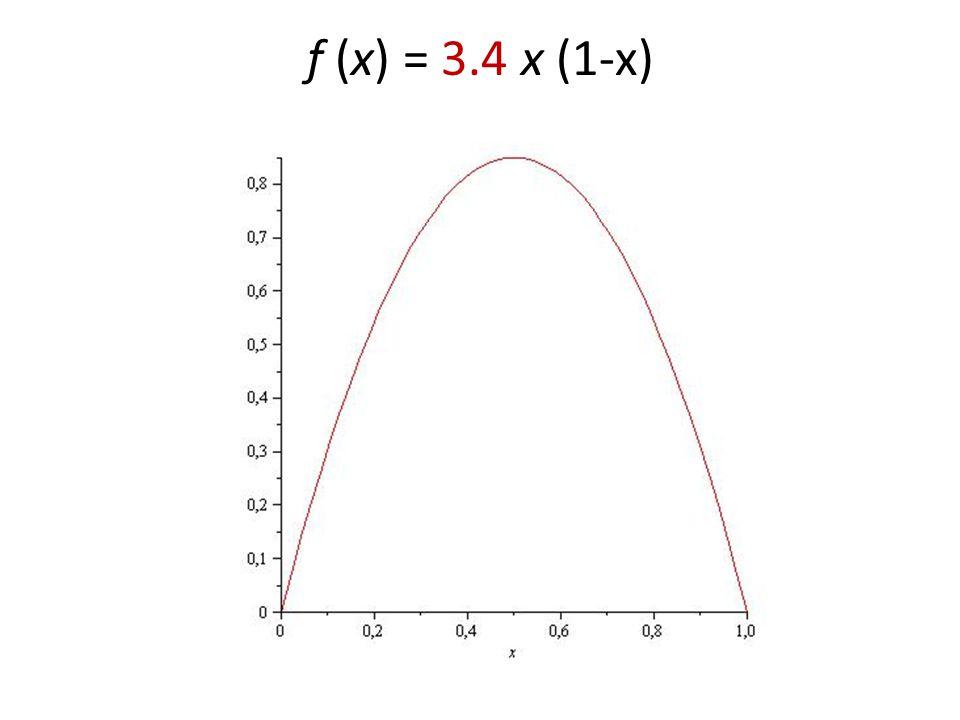 f (x) = 3.4 x (1-x)