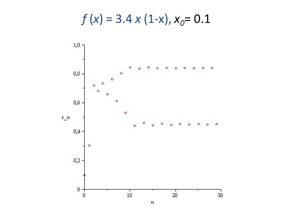 f (x) = 3.4 x (1-x) har en periodisk bana av längd 2 (2-cykel) p ≈ 0.45 och q ≈ 0.84 f(p) = q och f(q) = p dvs f(f(p))=p och f(f(q))=q som är attraktiv (stabil) närliggande startvärden x 0 närmar sig detta periodiskt förlopp x 0 x 1 ……… ≈ 0.45 ≈ 0.84 ≈ 0.45