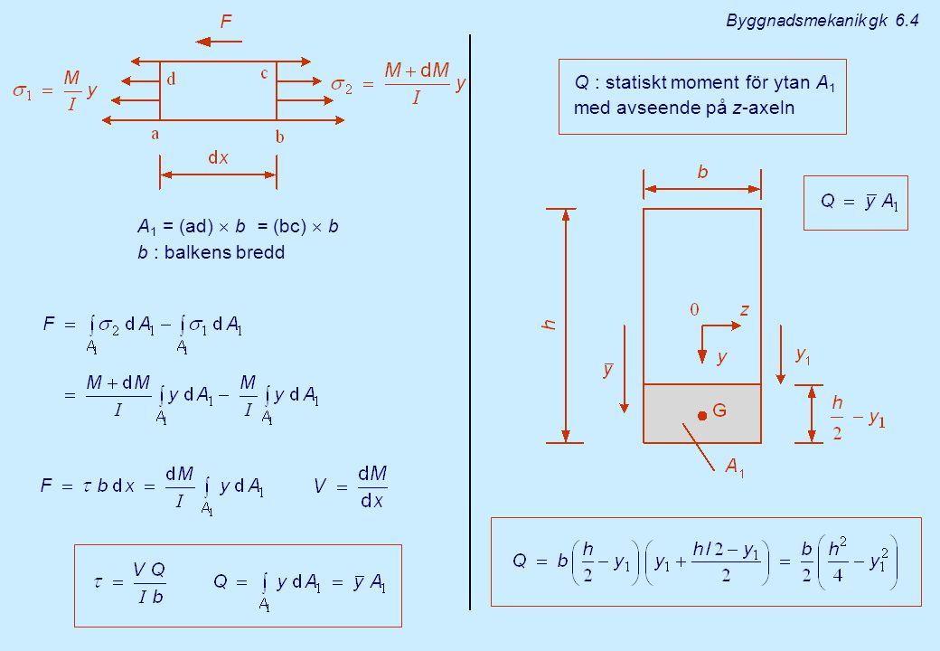 Balk med rektangulärt tvärsnitt : slutsats Den maximala skjuvspänningen, som uppträder vid tvärsnittets medellinje, är 50 % högre än medelskjuvspänningen i tvärsnittet.