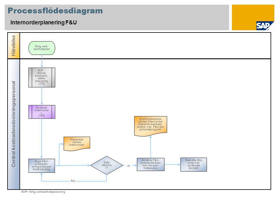 Processflödesdiagram Internorderplanering F&U Central kostnadsredovisningspersonal Händelse Data stämme r? Kostnad internorde r (188) AOP - Allmän kos