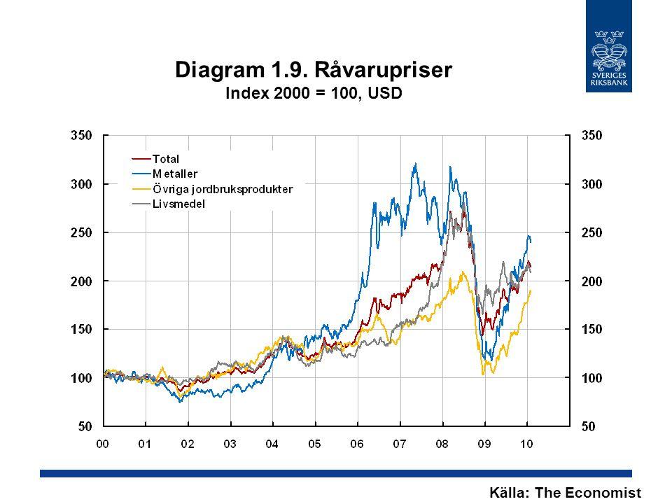 Diagram 1.9. Råvarupriser Index 2000 = 100, USD Källa: The Economist