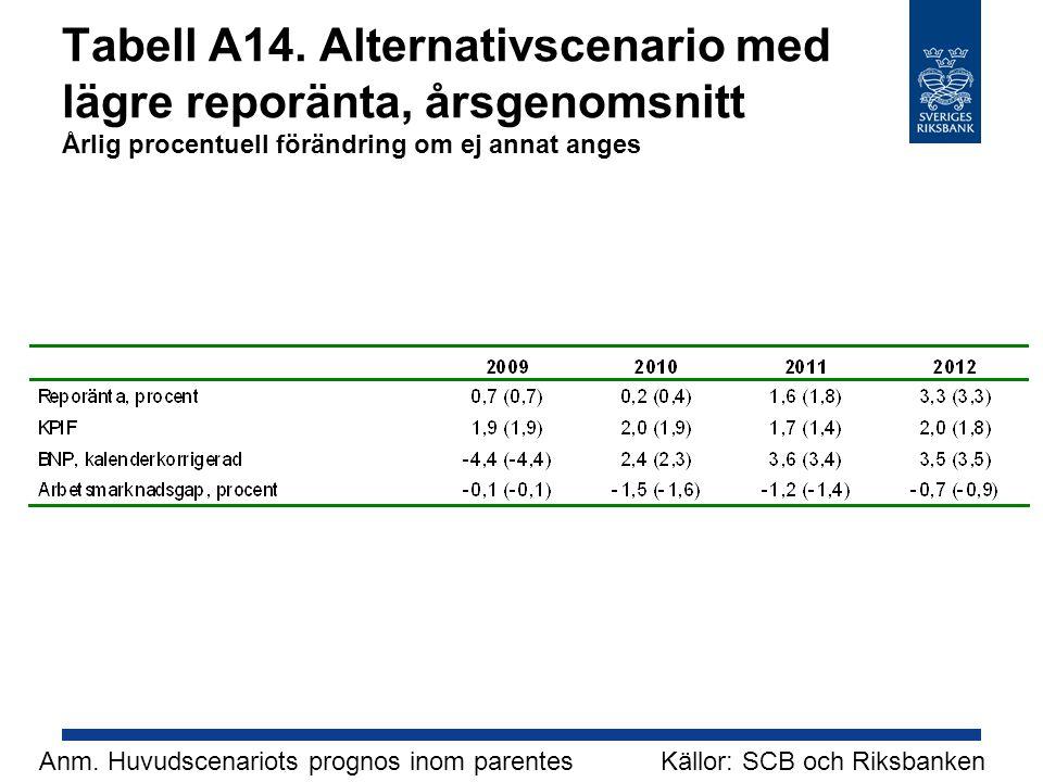 Tabell A14. Alternativscenario med lägre reporänta, årsgenomsnitt Årlig procentuell förändring om ej annat anges Källor: SCB och RiksbankenAnm. Huvuds