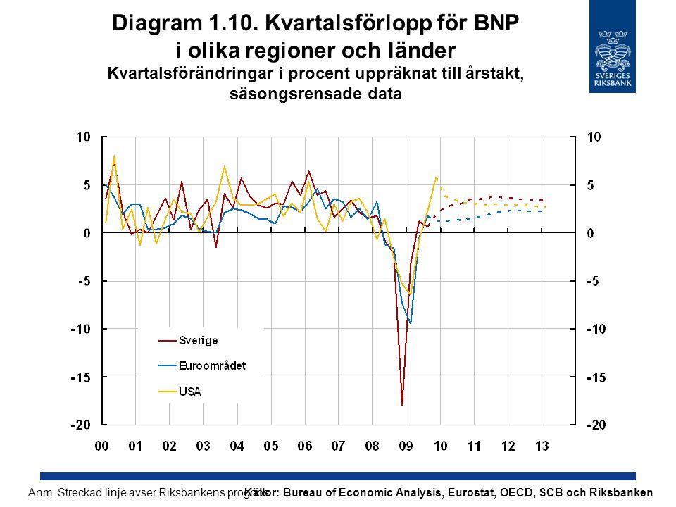 Diagram 1.10. Kvartalsförlopp för BNP i olika regioner och länder Kvartalsförändringar i procent uppräknat till årstakt, säsongsrensade data Källor: B