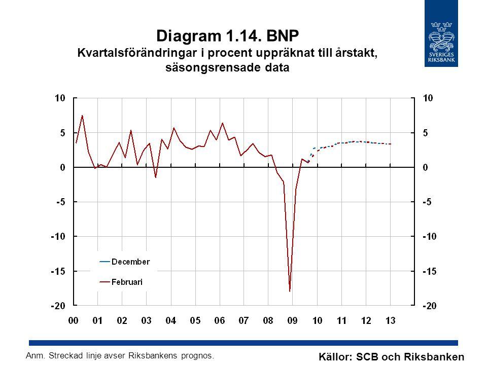 Diagram 1.14. BNP Kvartalsförändringar i procent uppräknat till årstakt, säsongsrensade data Källor: SCB och Riksbanken Anm. Streckad linje avser Riks