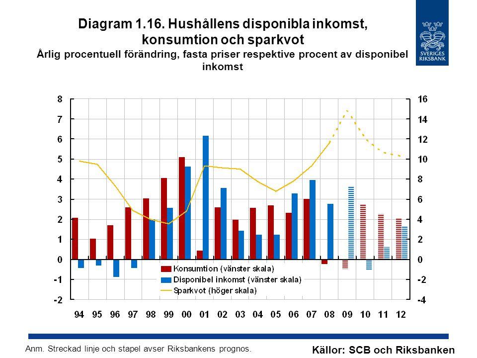 Diagram 1.16. Hushållens disponibla inkomst, konsumtion och sparkvot Årlig procentuell förändring, fasta priser respektive procent av disponibel inkom
