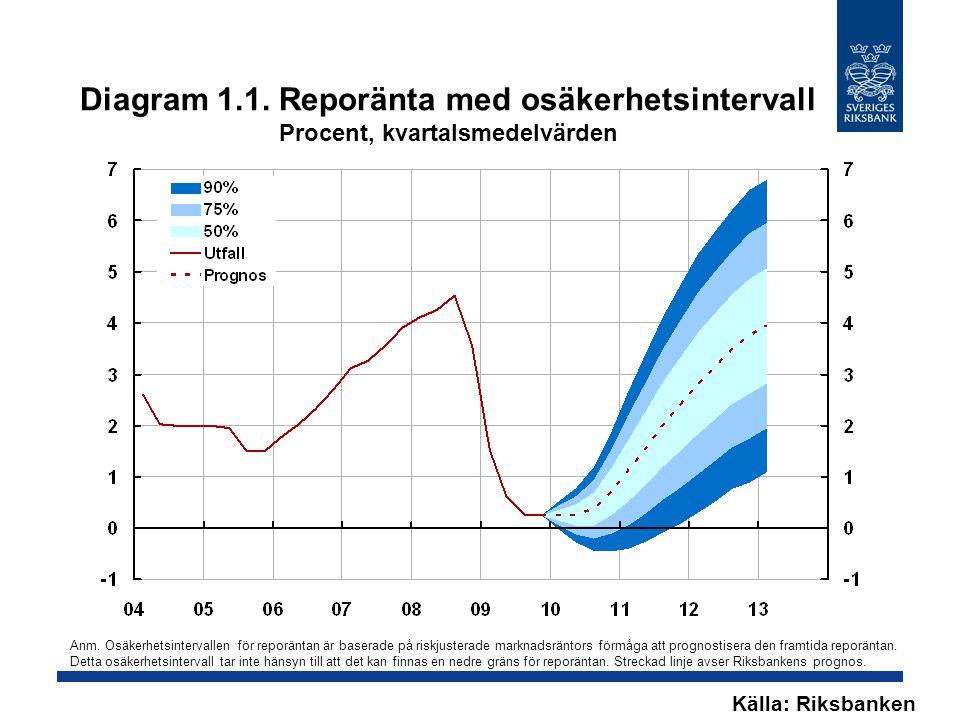 Diagram 1.1. Reporänta med osäkerhetsintervall Procent, kvartalsmedelvärden Källa: Riksbanken Anm. Osäkerhetsintervallen för reporäntan är baserade på