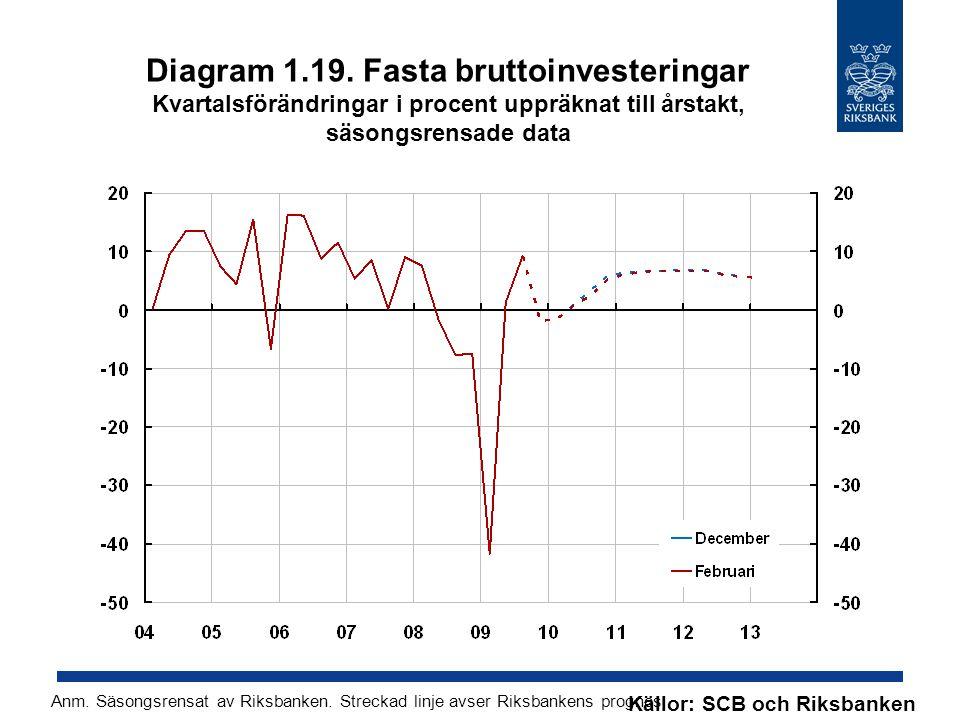 Diagram 1.19. Fasta bruttoinvesteringar Kvartalsförändringar i procent uppräknat till årstakt, säsongsrensade data Källor: SCB och Riksbanken Anm. Säs