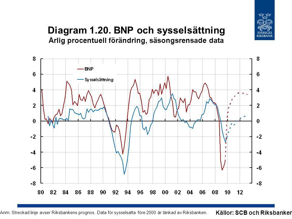 Diagram 1.20. BNP och sysselsättning Årlig procentuell förändring, säsongsrensade data Anm. Streckad linje avser Riksbankens prognos. Data för syssels