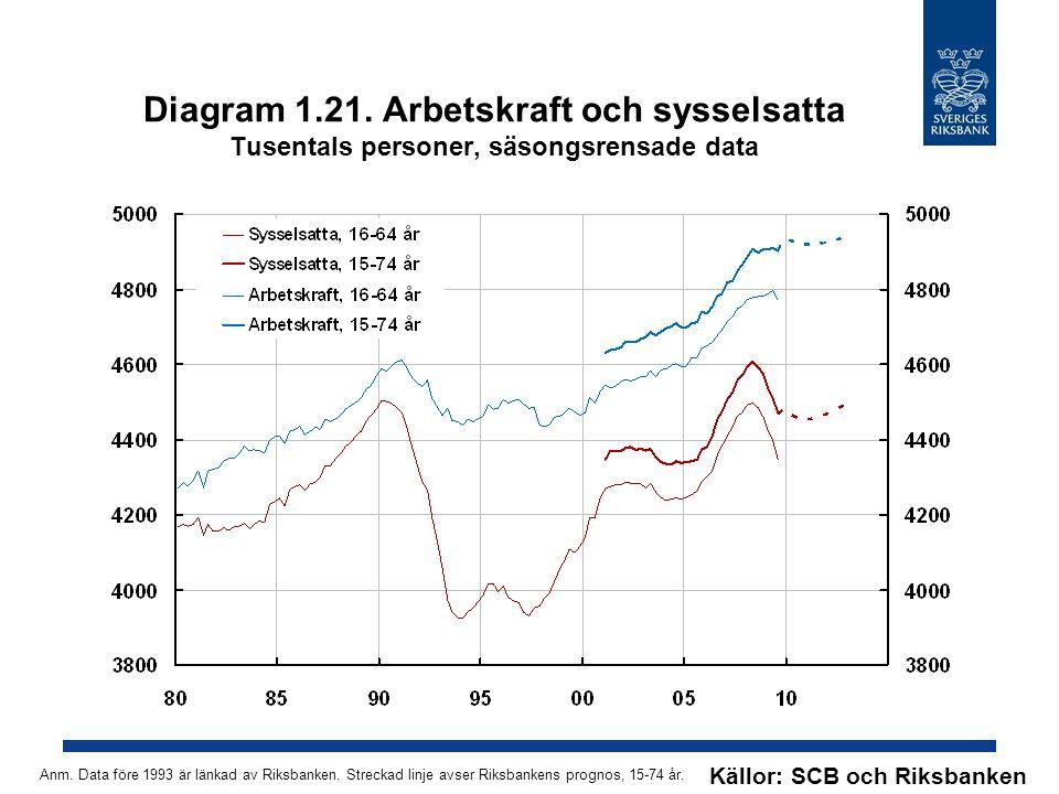 Diagram 1.21. Arbetskraft och sysselsatta Tusentals personer, säsongsrensade data Källor: SCB och Riksbanken Anm. Data före 1993 är länkad av Riksbank