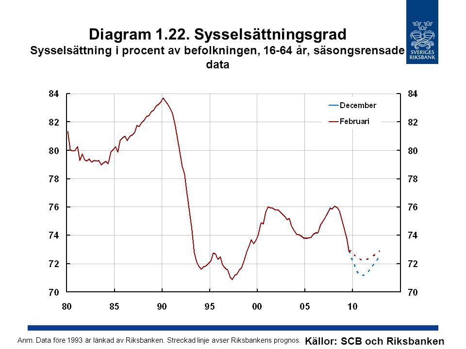 Diagram 1.22. Sysselsättningsgrad Sysselsättning i procent av befolkningen, 16-64 år, säsongsrensade data Källor: SCB och Riksbanken Anm. Data före 19