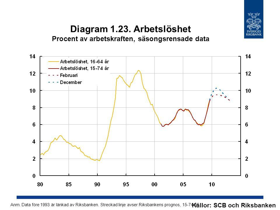 Diagram 1.23. Arbetslöshet Procent av arbetskraften, säsongsrensade data Källor: SCB och Riksbanken Anm. Data före 1993 är länkad av Riksbanken. Strec